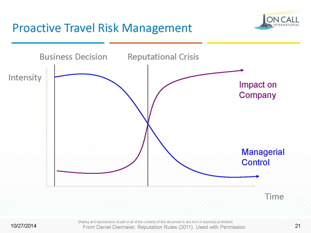 Proactive travel risk