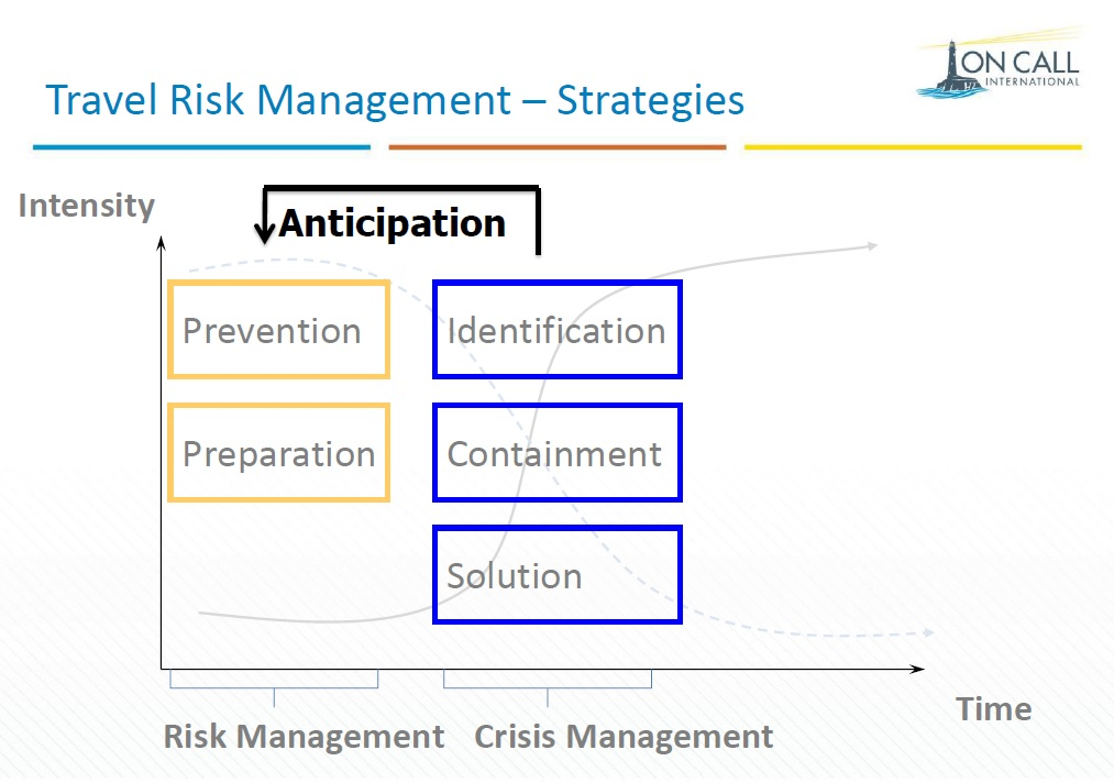 OnCall Risk vs Crisis Management