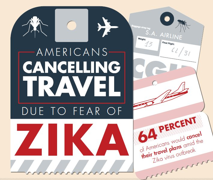 [INFOGRAPHIC] Americans Cancelling Travel Due to Fear of Zika