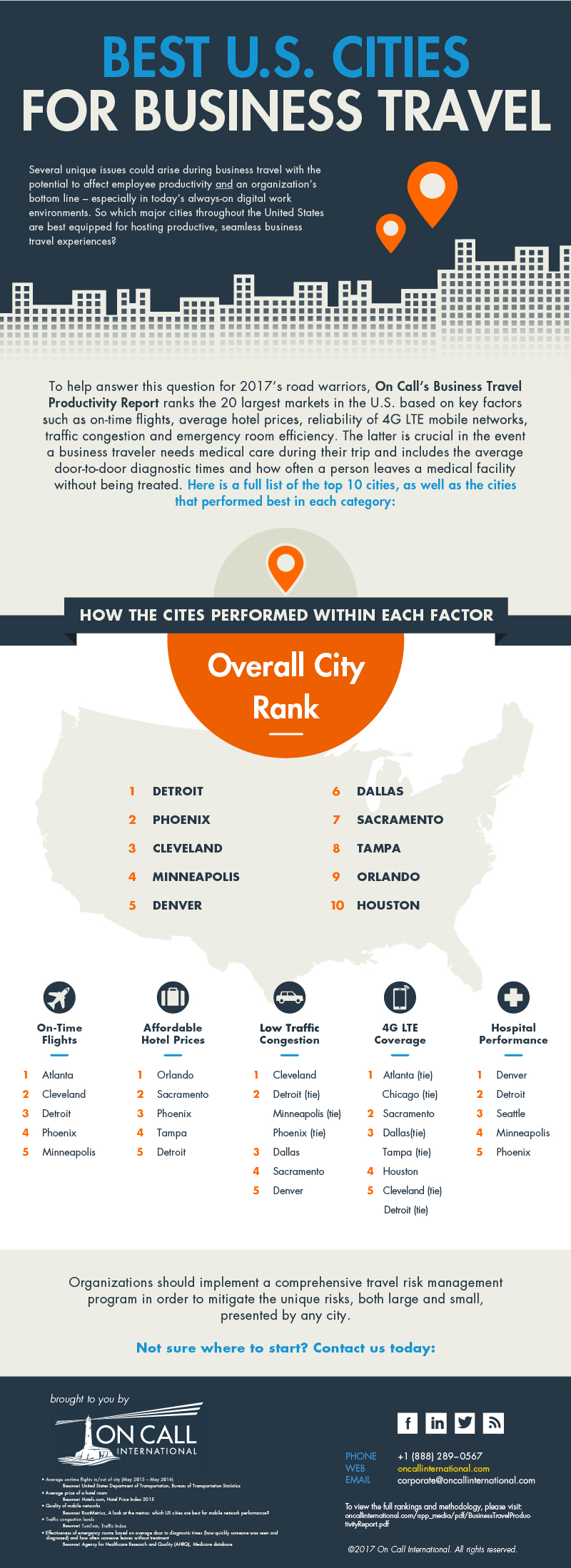 Top Cities in the U.S. for Productive Business Travelv3-01